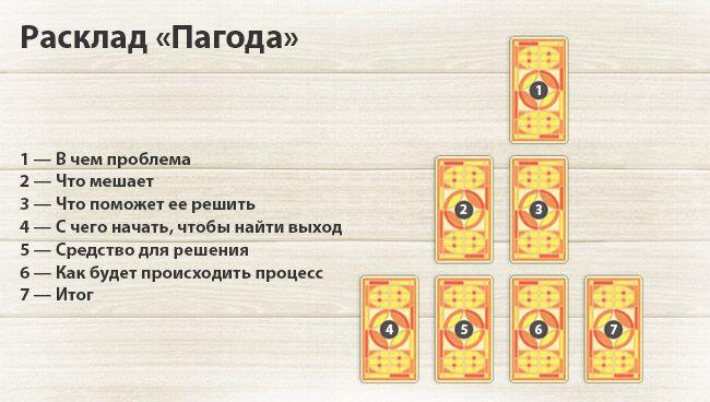 расклад таро на ситуацию Пагода