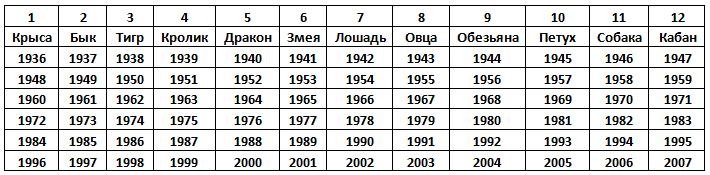 Цифра знаков гороскопы зодиака