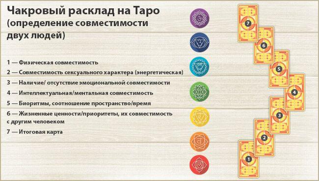 Чакровый расклад на Таро на совместимость