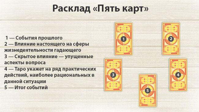 Способы гадания на картах таро классические