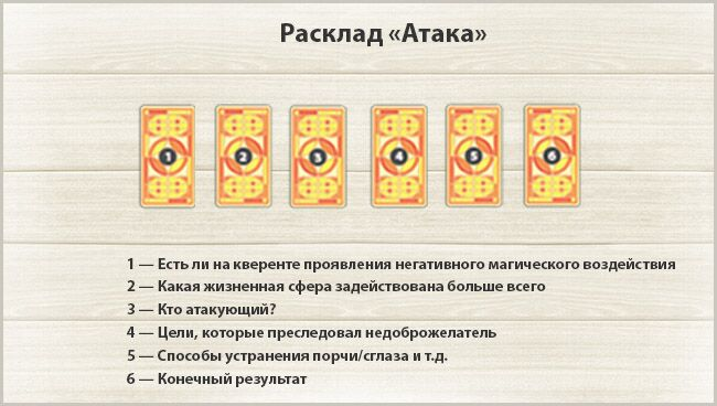 Расклад Таро на порчу: Атака