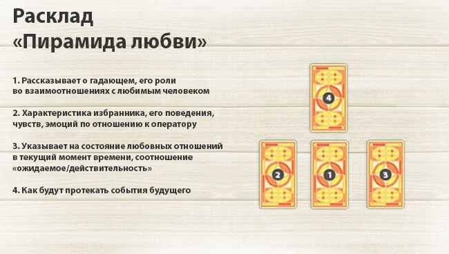 Расклад таро на отношения 4 карты гадания на игральных картах загадочный мир
