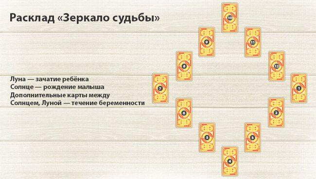 расклад на беременность Таро 12 карт