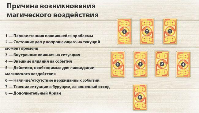 Расклады на магическое воздействие Prichinu-vozniknovenija-vozdeistvija