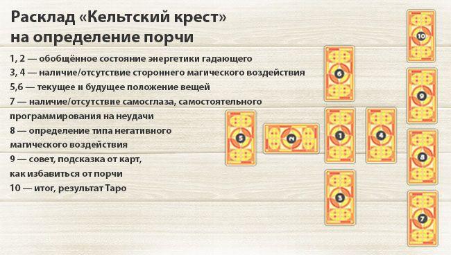 Расклад Таро Кельтский крест на определение порчи