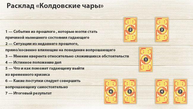 Расклады на магическое воздействие Rasklad-koldovskie-chary