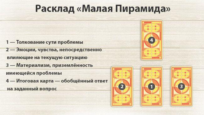 Расклады Таро для начинающих с толкованием: малая пирамида