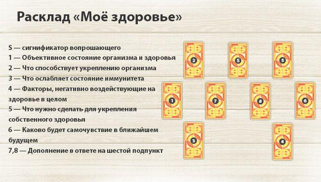 Гадание на картах таро онлайн на ПредсказаниеRu