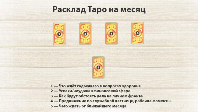 Обучение Таро с 0 - Soulkeys - Пространство ключей
