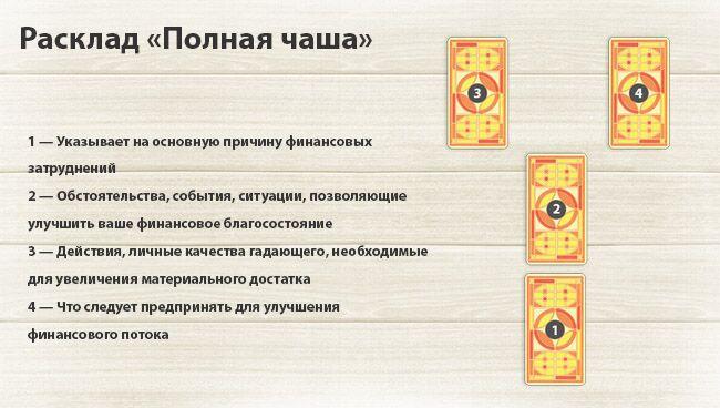 Расклады Таро на деньги: схемы, значение карт