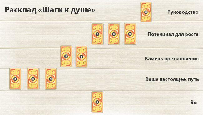 Расклады Таро для начинающих с толкованием на самопознание и личность: шаги к душе