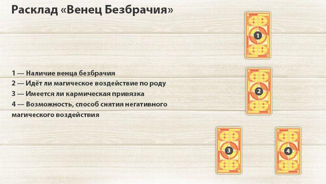 Расклады на магическое воздействие Rasklad-venec-bezbrachija