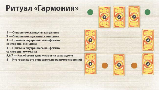 Ритуалы с картами Таро на любовь, гармонию