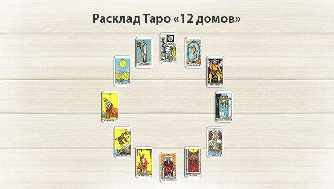 Расклад 12 домов Таро пример с трактованием