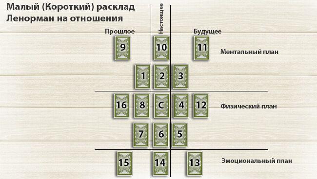 Натальная карта гадание ленорман гадание карты таро на рамблере