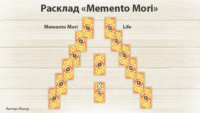 Расклад Таро «Memento Mori»