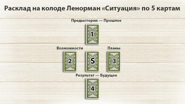 Расклад Ленорман на ситуацию 5 карт