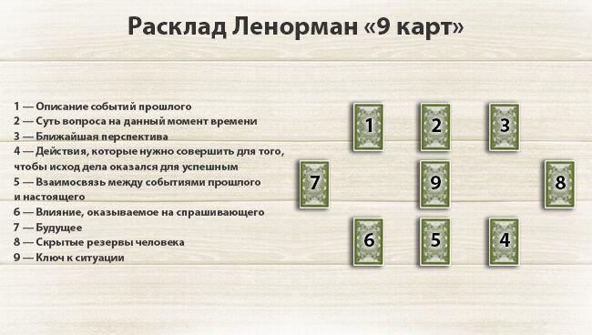 Расклад Ленорман на ситуацию 9 карт