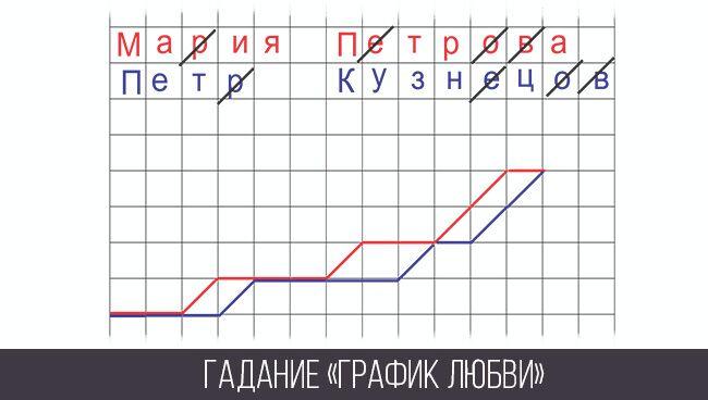 график любви