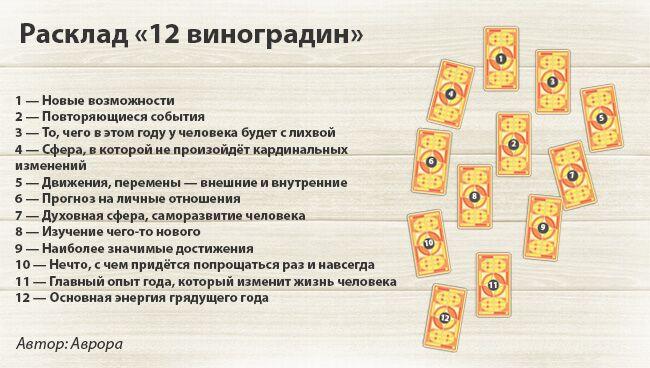 Расклад Таро «12 виноградин»