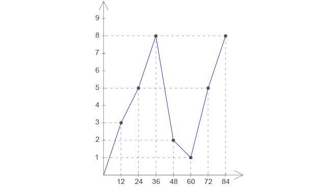 график жизни по нумерологии