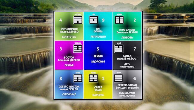 Магический квадрат Ло Шу