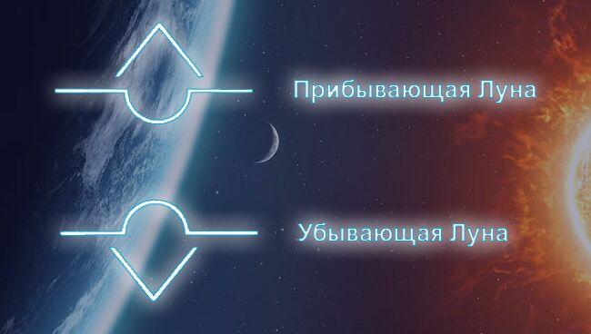 Алхимические символы: лунные знаки